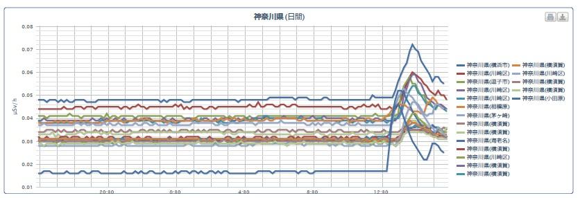 神奈川県5月1日の空間線量の推移