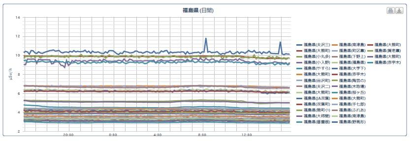 福島県2017年5月1日の空間線量